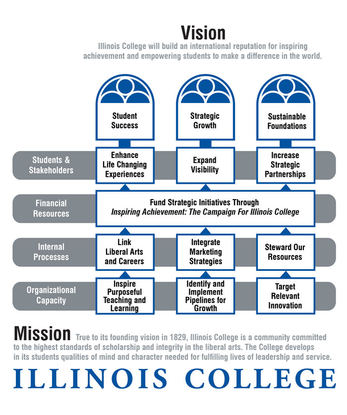 Illinois College Strategic Plan and Strategy Map